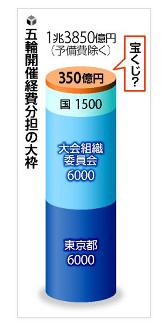 五輪宝くじ.PNG